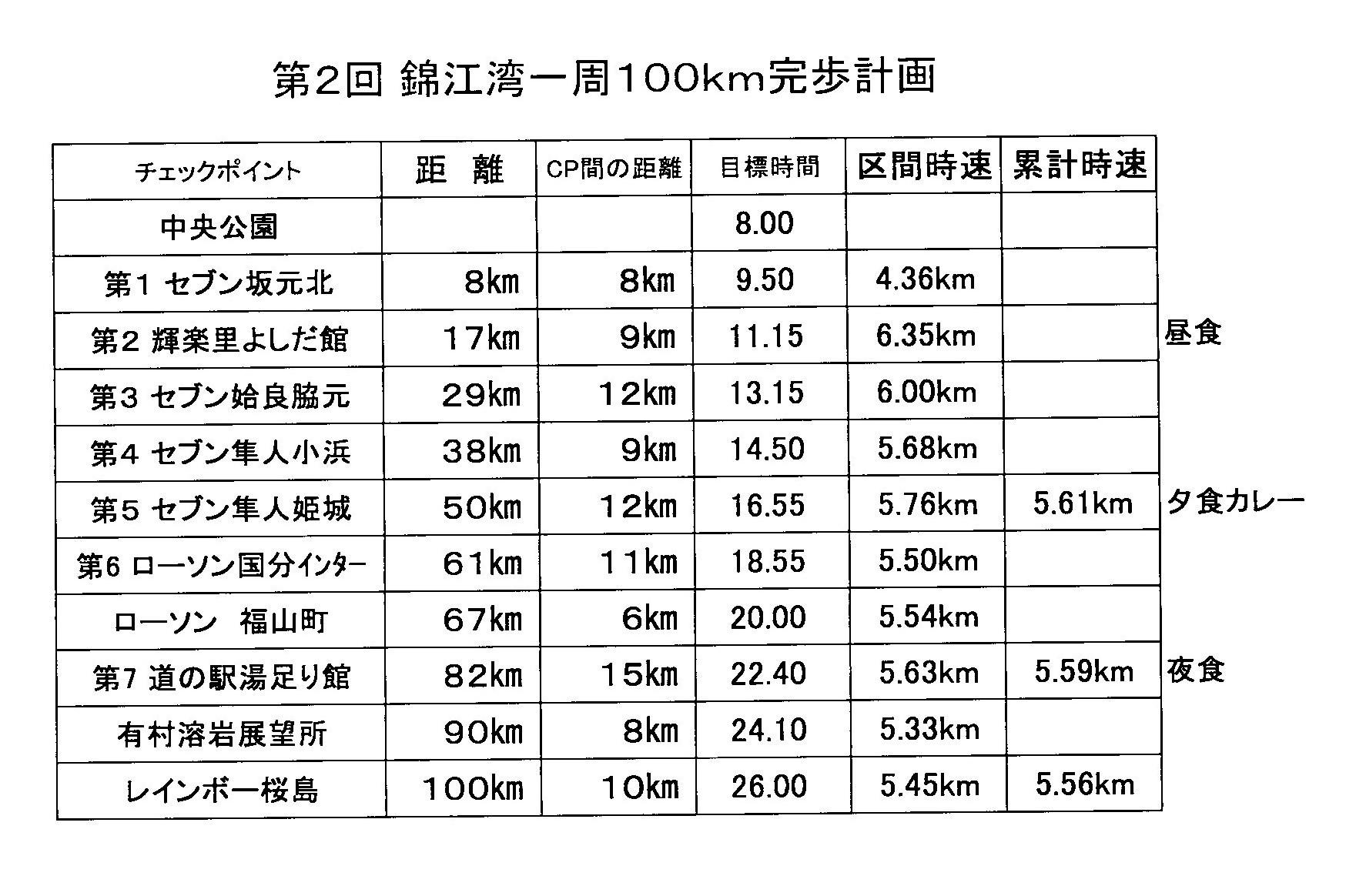 第2回錦江湾一周100キロの完歩計画_e0294183_17022019.jpg