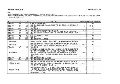 尾崎麻理子編:皆成学園「一心焼」年譜_f0197821_22512727.jpg