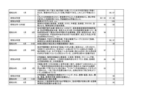 尾崎麻理子編:皆成学園「一心焼」年譜_f0197821_22515310.jpg