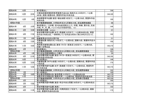 尾崎麻理子編:皆成学園「一心焼」年譜_f0197821_22523544.jpg