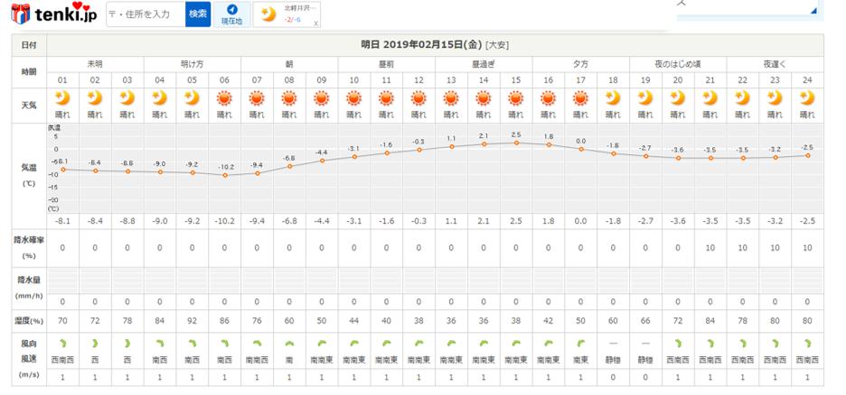 今週末の天気と気温(2019年2月14日)_b0174425_22040220.png