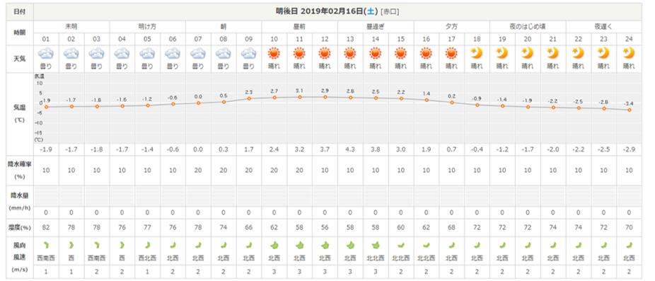 今週末の天気と気温(2019年2月14日)_b0174425_22040785.png