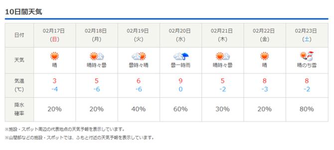 今週末の天気と気温(2019年2月14日)_b0174425_22041261.png