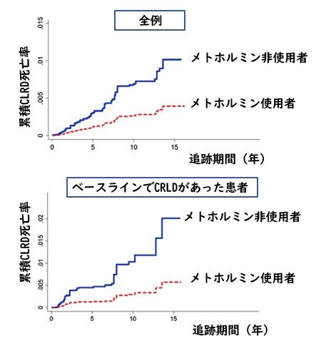 メトホルミンは慢性下気道疾患による死亡リスクを減少させる_e0156318_11472461.png