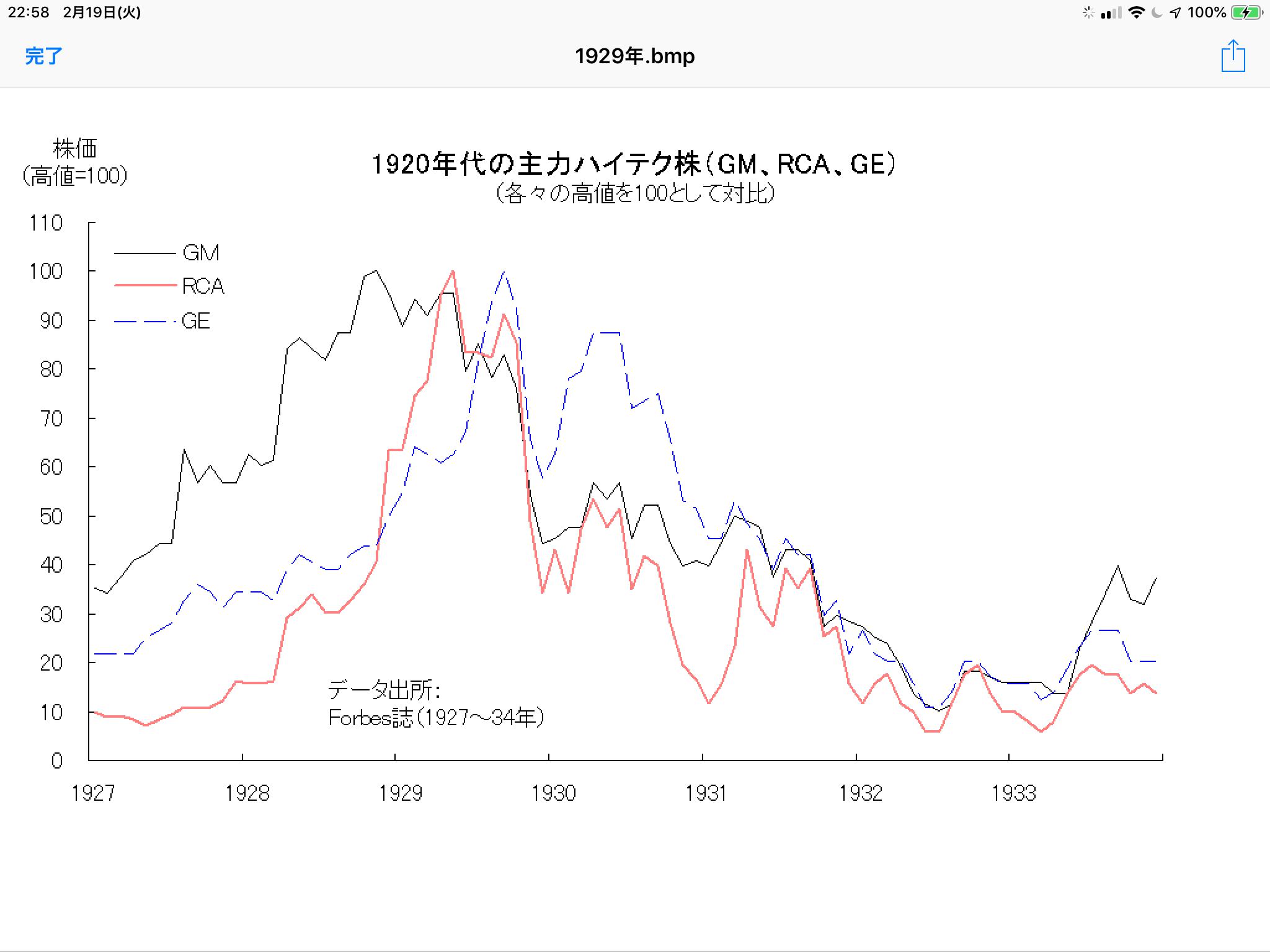 株価 gm
