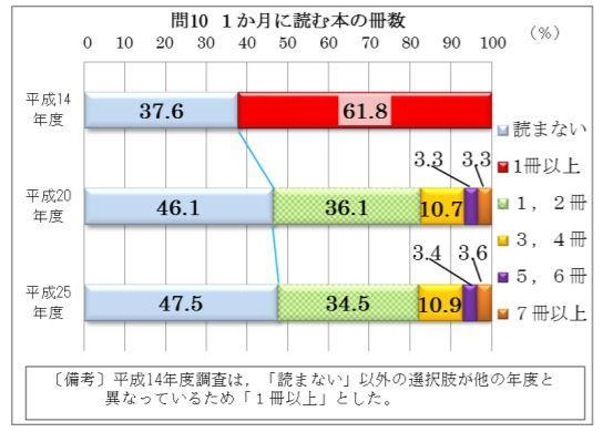 No.4181 2月19日(火):読書をしなくても困らない2つの理由_b0113993_11375519.jpg