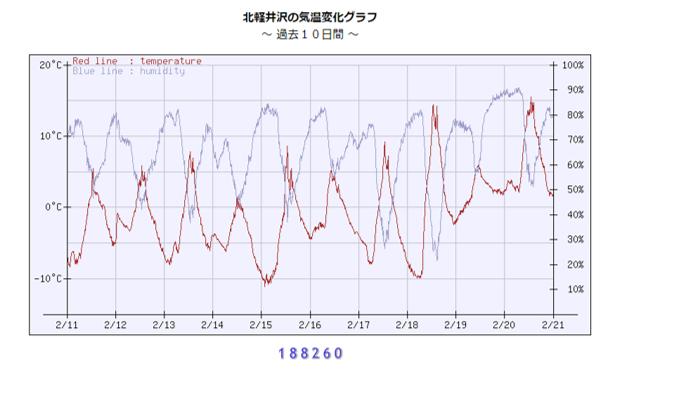 今週末の天気と気温(2019年2月21日):ぬかるみ注意!!_b0174425_23394099.png