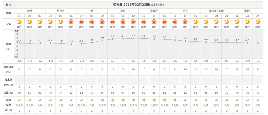 今週末の天気と気温(2019年2月21日):ぬかるみ注意!!_b0174425_23460424.png