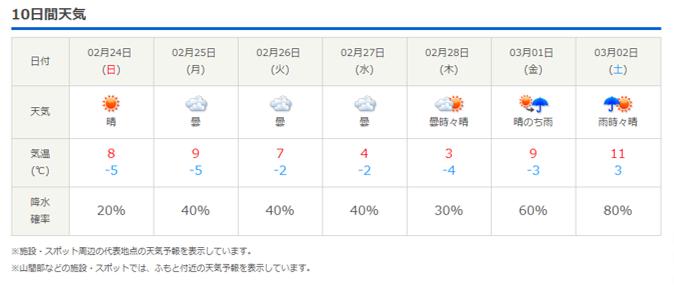 今週末の天気と気温(2019年2月21日):ぬかるみ注意!!_b0174425_23461032.png