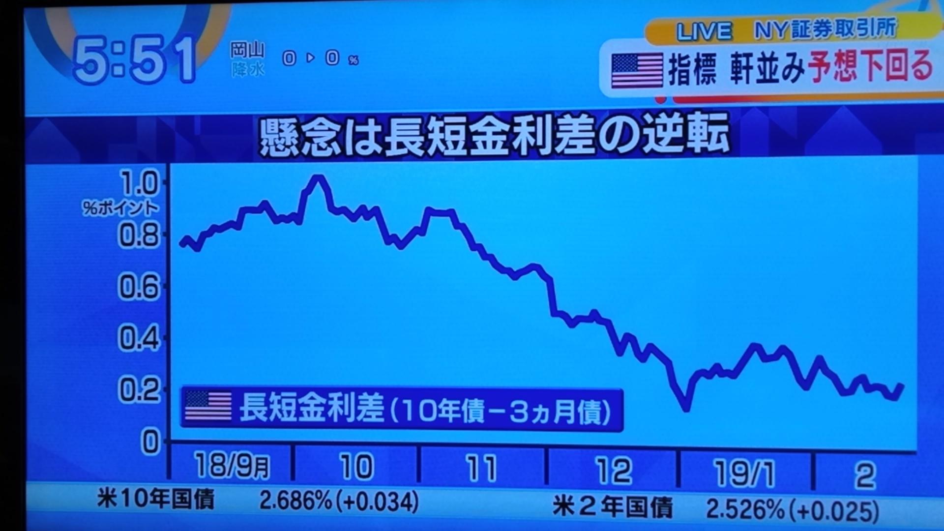 米国は長短金利の逆転懸念!景気減速か_d0262085_08230363.jpg