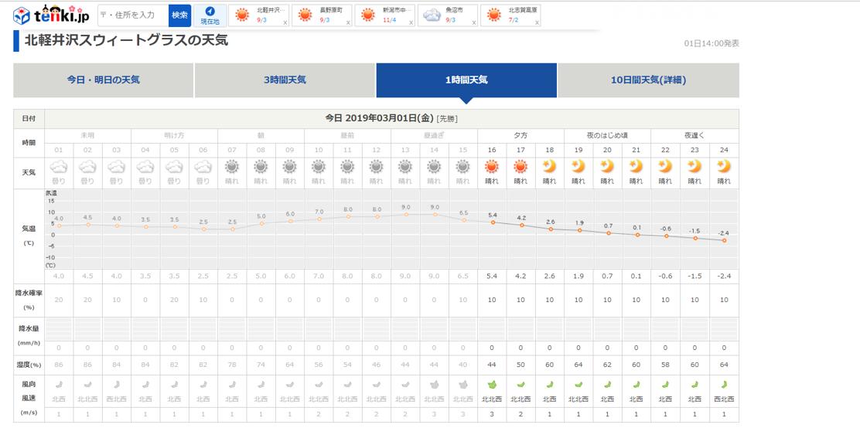 今週末の天気と気温(2019年3月1日)_b0174425_15251671.png