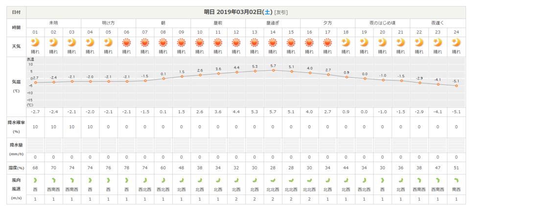 今週末の天気と気温(2019年3月1日)_b0174425_15252027.png