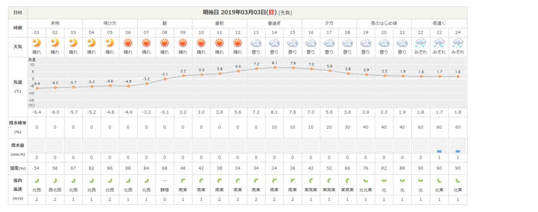 今週末の天気と気温(2019年3月1日)_b0174425_15252589.png