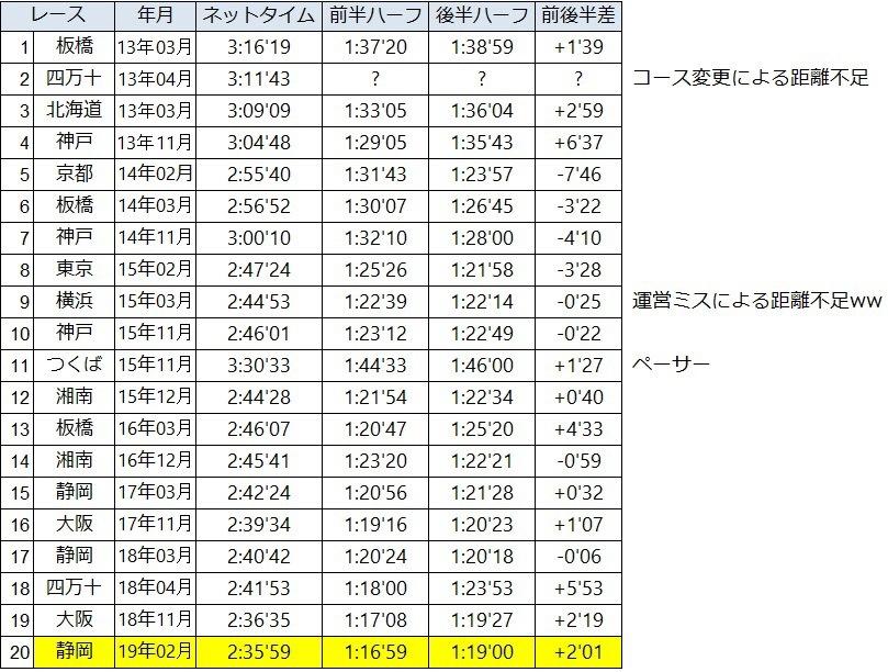 マラソンの全記録を集計してみた_f0310282_18134096.jpeg