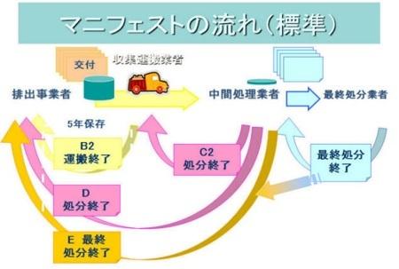 前提条件プログラム(6) 廃棄物の管理_b0391989_10364860.jpg