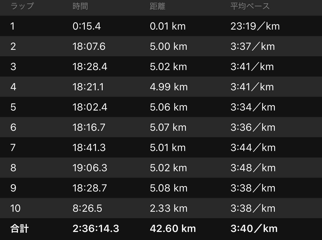 手動ラップでも1kmのラップを知りたい…_f0310282_19121245.jpeg