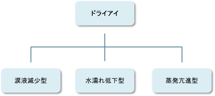 ドライアイのお勉強 その1 (1130)_f0088231_09412387.jpg