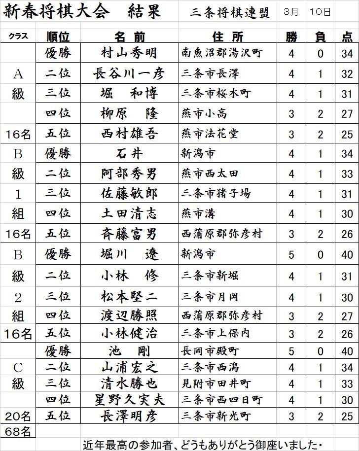新春将棋大会 結果_f0031459_21180164.jpg