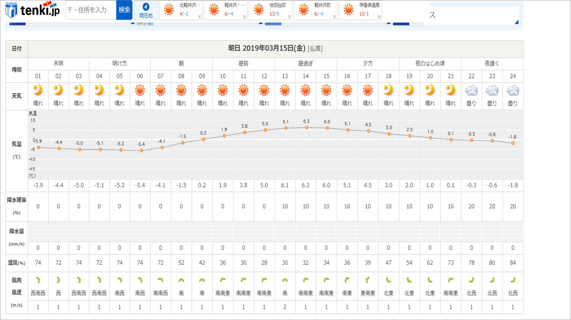 今週末の天気と気温(2019年3月14日):まだまだ冬タイヤ必須です_b0174425_12343065.png