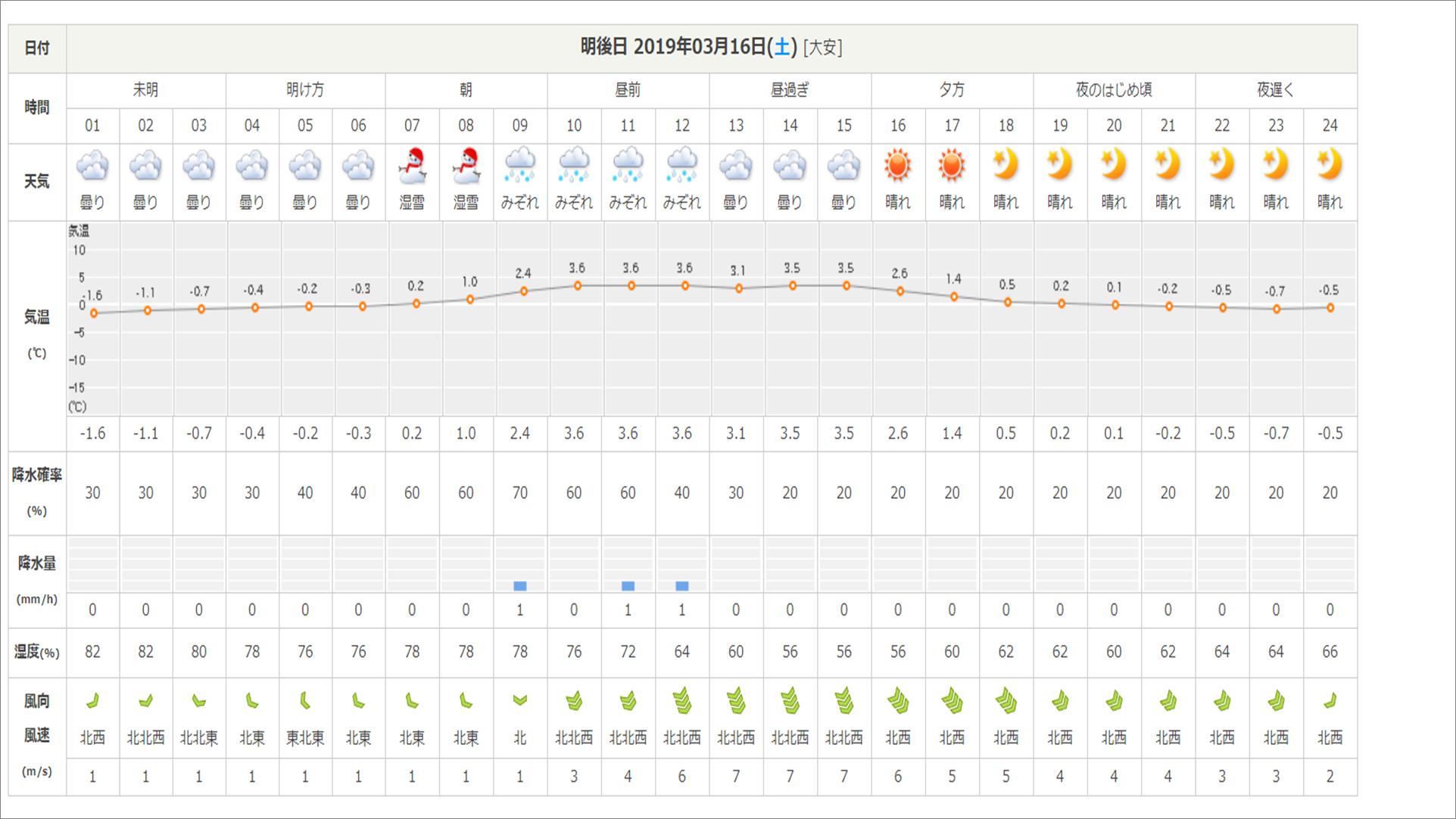 今週末の天気と気温(2019年3月14日):まだまだ冬タイヤ必須です_b0174425_12343544.png