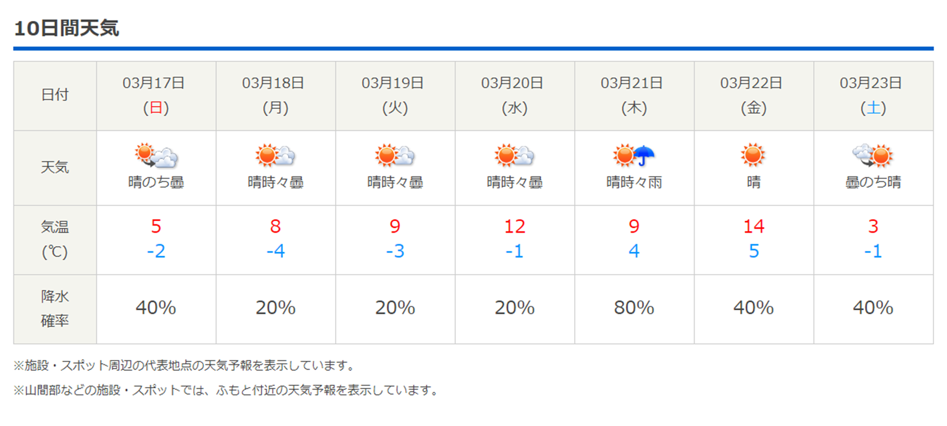 今週末の天気と気温(2019年3月14日):まだまだ冬タイヤ必須です_b0174425_12344068.png