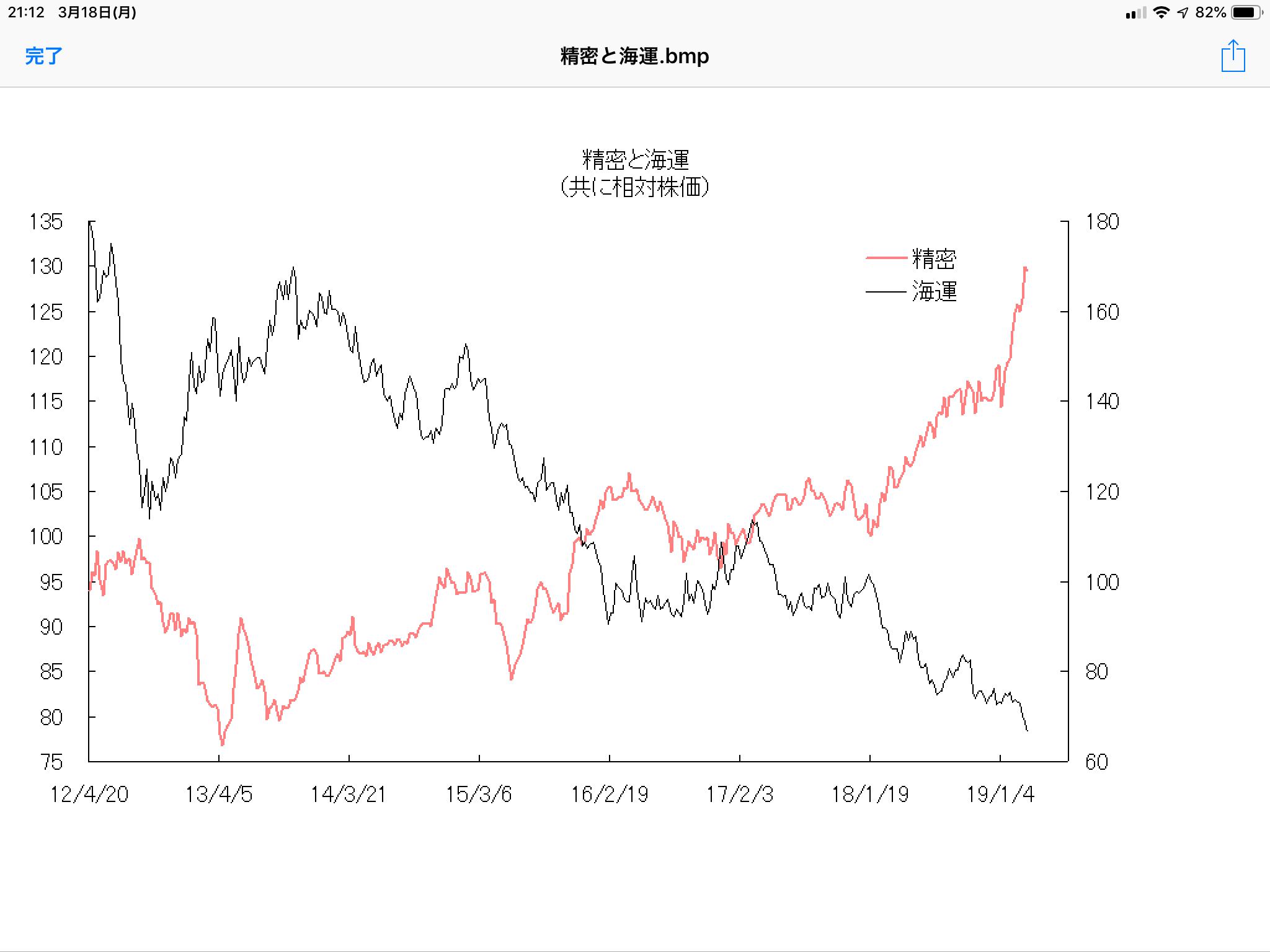 精密株と海運株の逆相関に注目 - 相場研究家 市岡繁男のほぼ一日一図