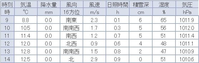 札幌の公式積雪がゼロになりました_c0025115_22124382.jpg