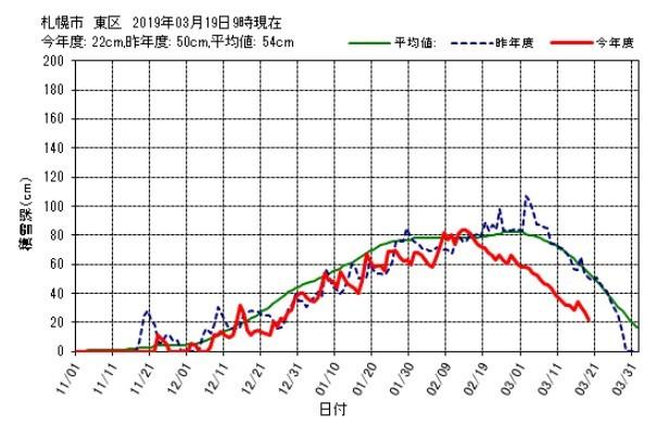 札幌の公式積雪がゼロになりました_c0025115_22170202.jpg