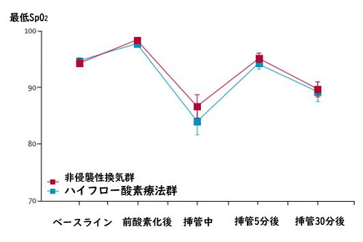 FLORALI-2試験:非侵襲性換気あるいはネーザルハイフローによる前酸素化_e0156318_16372778.png