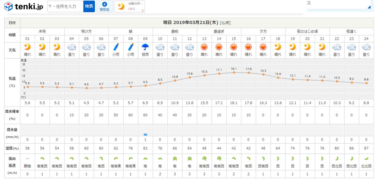 今週末の天気と気温(2019年3月20日)_b0174425_19224291.png