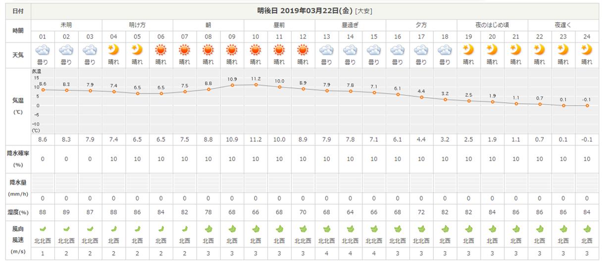 今週末の天気と気温(2019年3月20日)_b0174425_19224768.png