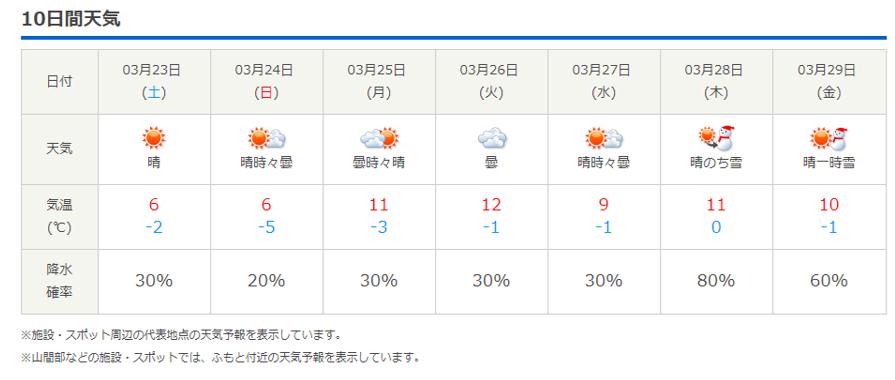 今週末の天気と気温(2019年3月20日)_b0174425_19225188.png