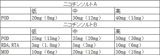 ソルト b ニコチン