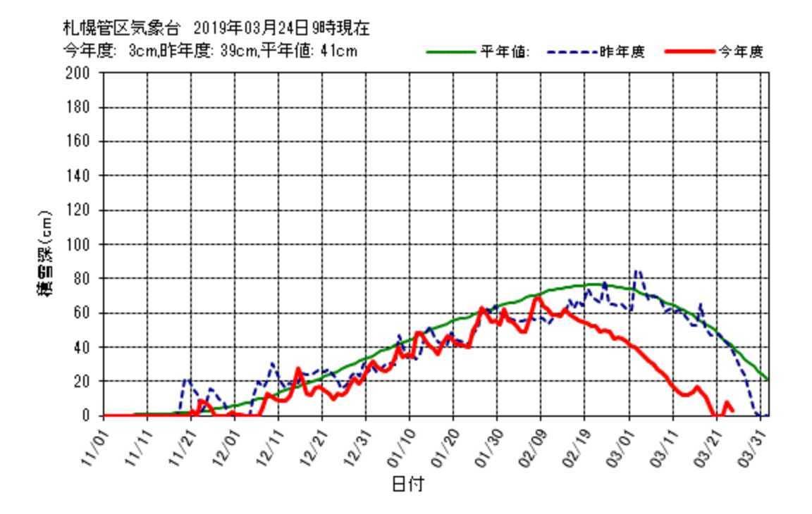 今日も積雪はゼロにならなかった札幌です_c0025115_22164485.jpg