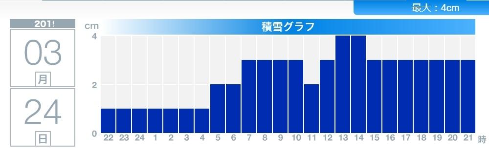 今日も積雪はゼロにならなかった札幌です_c0025115_22165119.jpg