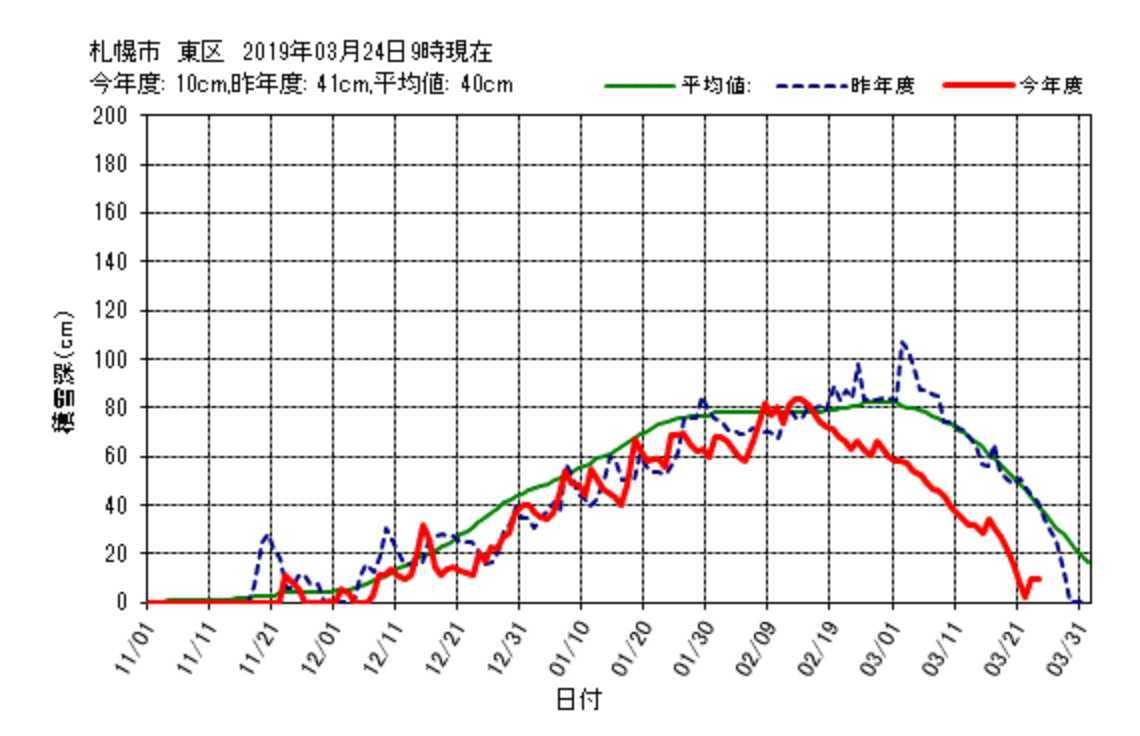 今日も積雪はゼロにならなかった札幌です_c0025115_22212144.jpg
