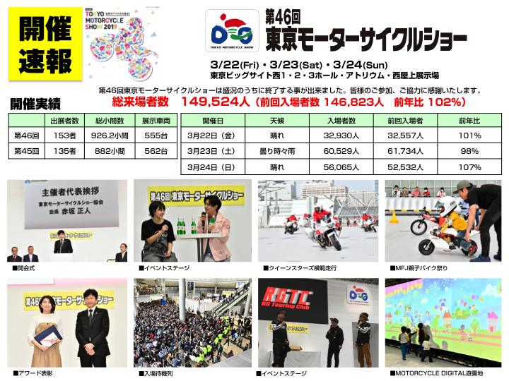 東京モーターサイクルショーの結果_d0368592_20414763.png