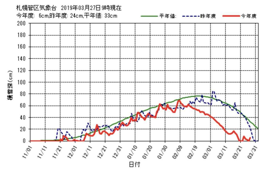 札幌の公式記録でも今日は6センチまでまた積りました_c0025115_22113598.jpg