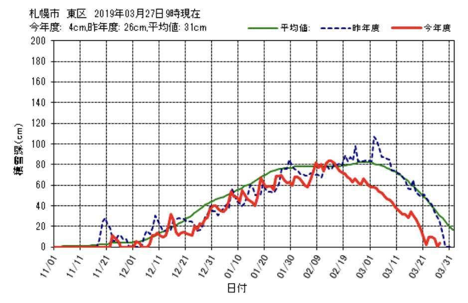 札幌の公式記録でも今日は6センチまでまた積りました_c0025115_22113914.jpg
