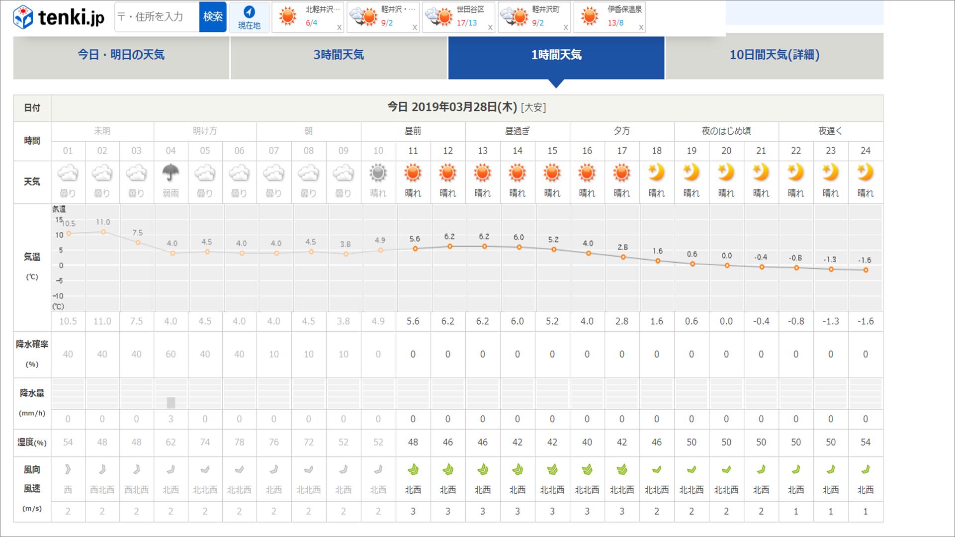 今週末の天気と気温(2019年3月28日):路面凍結注意!!_b0174425_10503988.png