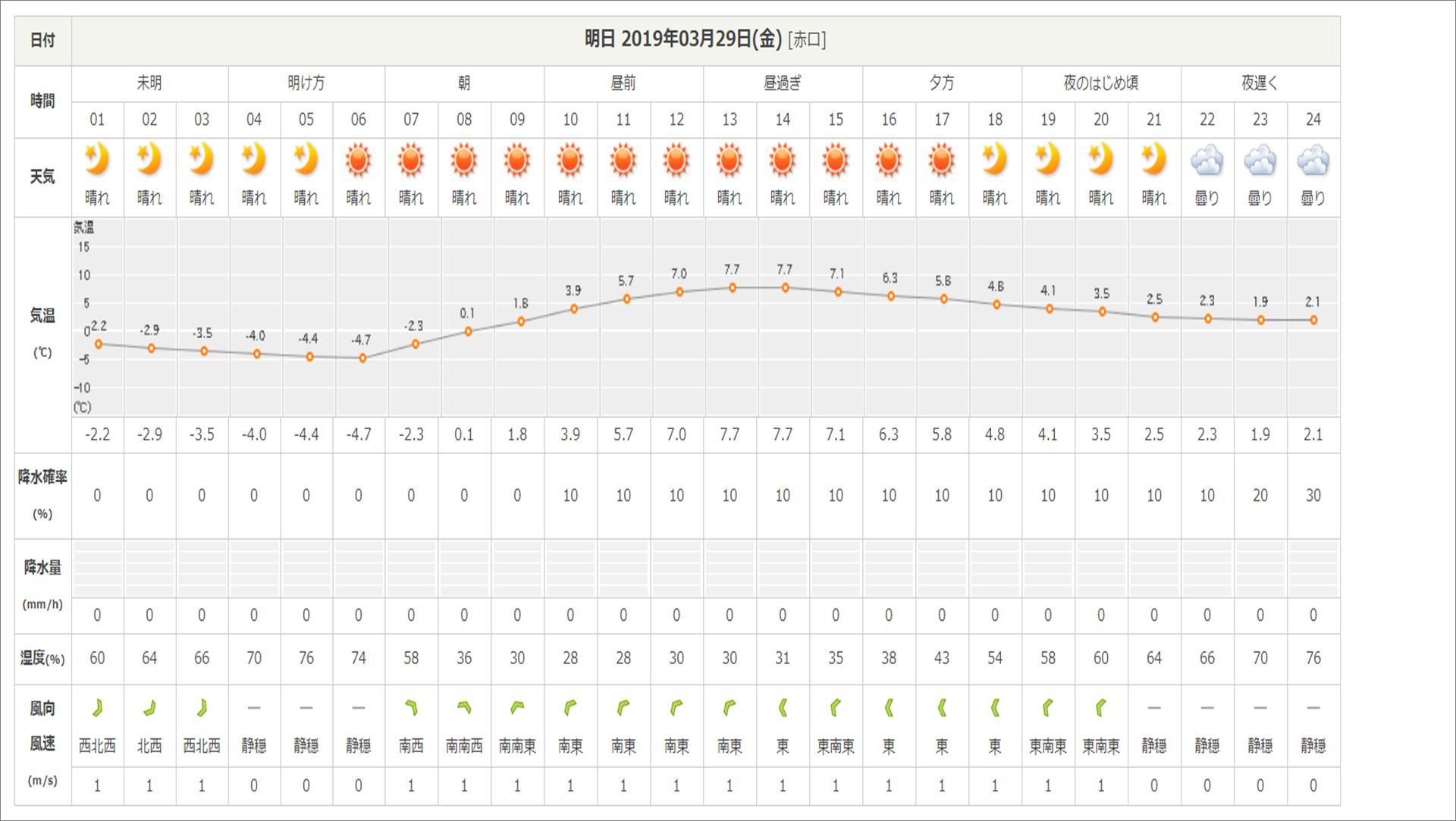 今週末の天気と気温(2019年3月28日):路面凍結注意!!_b0174425_10504471.png