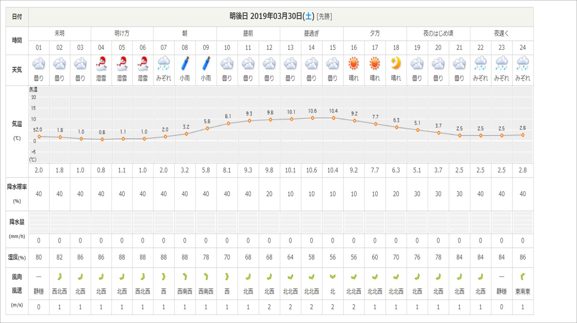 今週末の天気と気温(2019年3月28日):路面凍結注意!!_b0174425_10504858.png