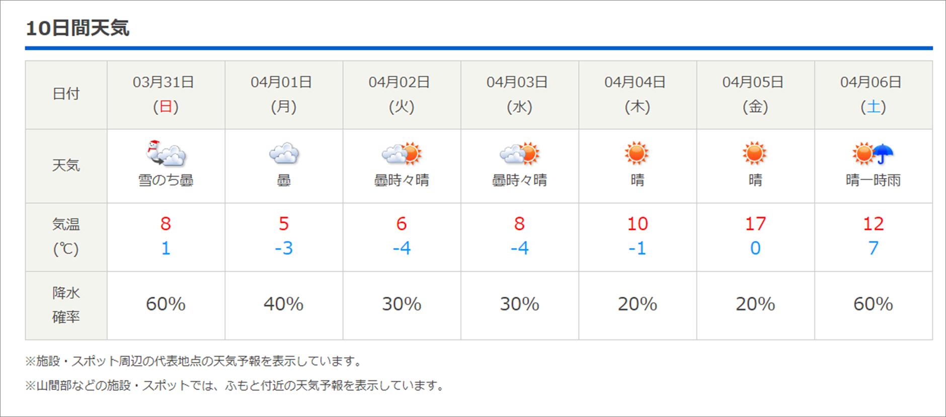 今週末の天気と気温(2019年3月28日):路面凍結注意!!_b0174425_10505119.png