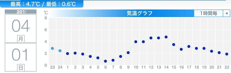じわじわと春_c0025115_22595352.jpg