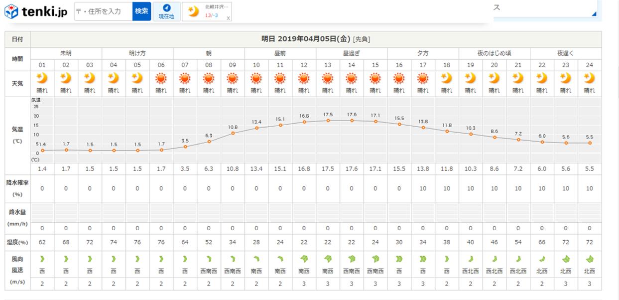 今週末の天気と気温(2019年4月4日):強風注意_b0174425_18232766.png
