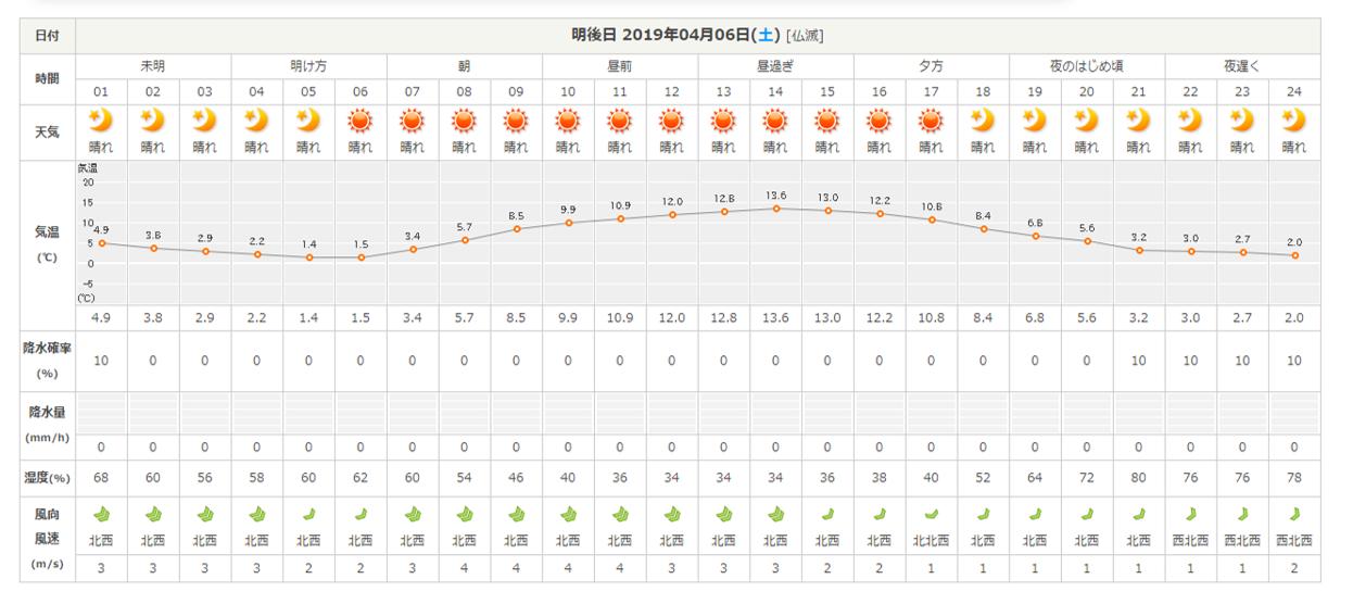 今週末の天気と気温(2019年4月4日):強風注意_b0174425_18233160.png