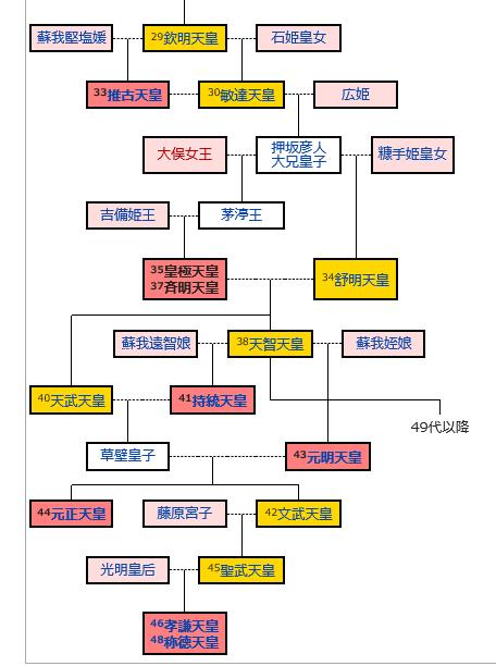 天皇と藤原氏のお家騒動_b0409627_10380998.png