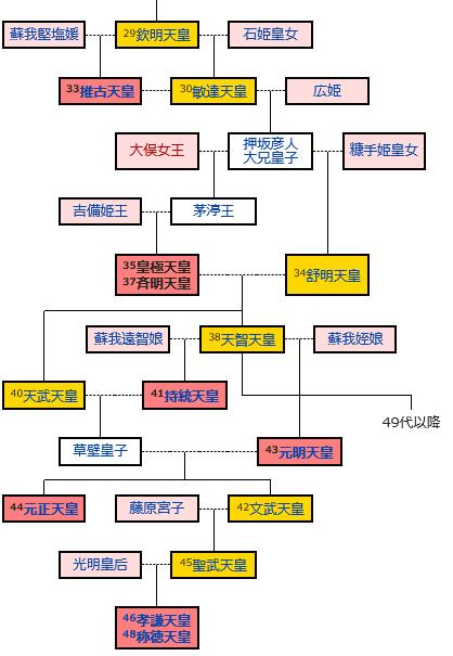 (9)歴代天皇に絡みついた藤_b0409627_15075395.png