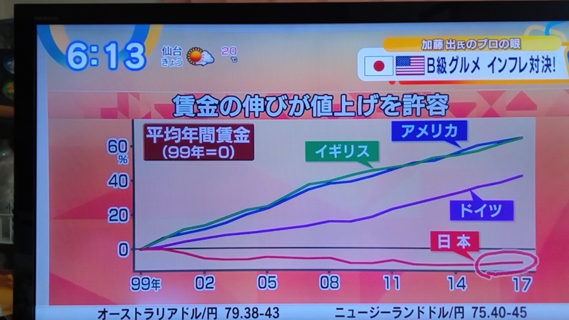 日本の賃金の伸びは.._d0262085_12253703.jpg