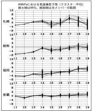 週間予報支援図(2019年4月12日版)+気象庁1ヶ月予報_e0037849_21102321.jpg